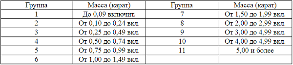 таблица каратности изумруда