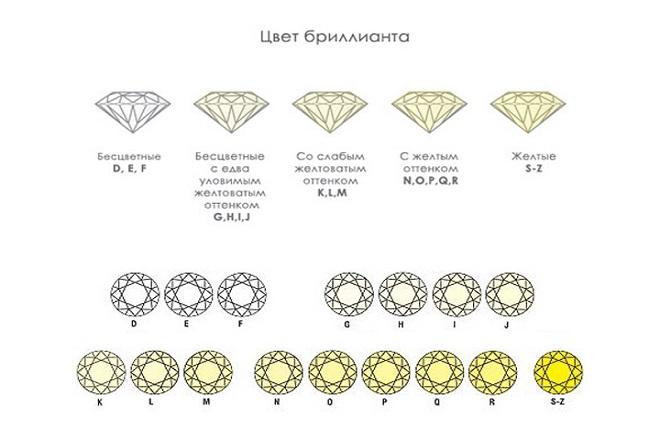 Цвета бриллианта