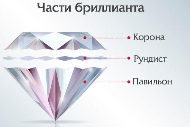 Части бриллианта