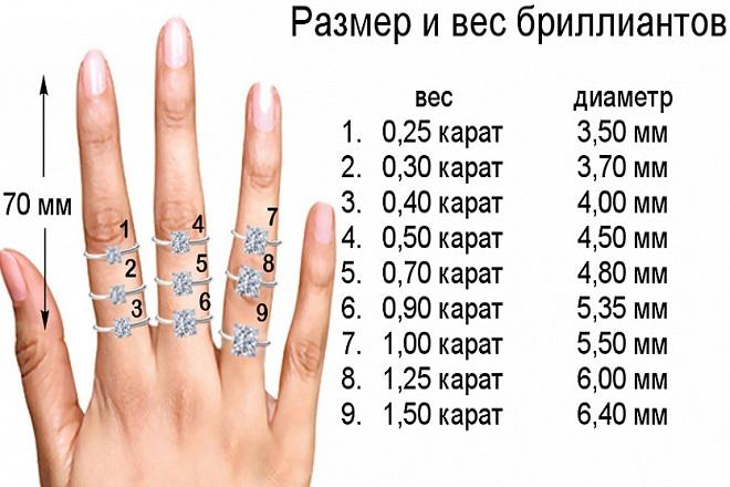 Размер и вес бриллиантов