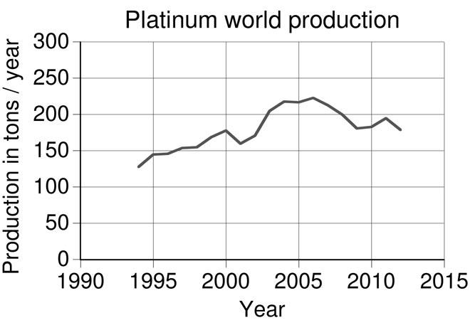 Мировое производство платины