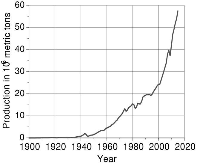 Производство алюминия в миллионах тонн